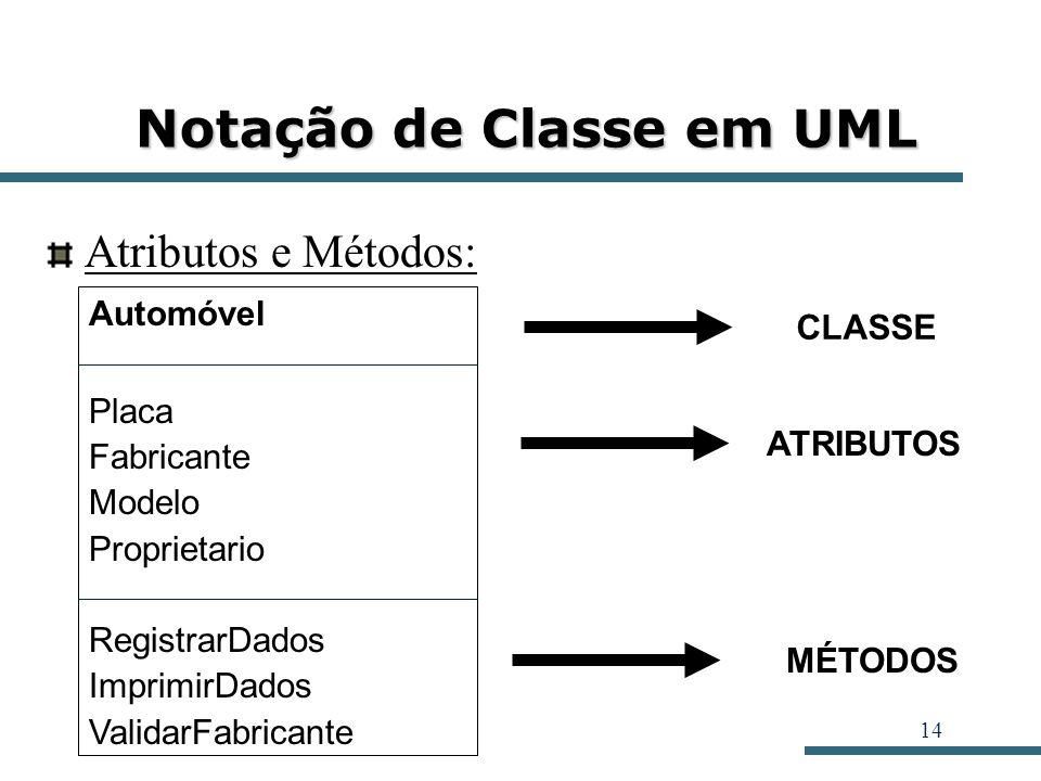 14 Notação de Classe em UML Atributos e Métodos: Automóvel Placa Fabricante Modelo Proprietario RegistrarDados ImprimirDados ValidarFabricante ATRIBUT