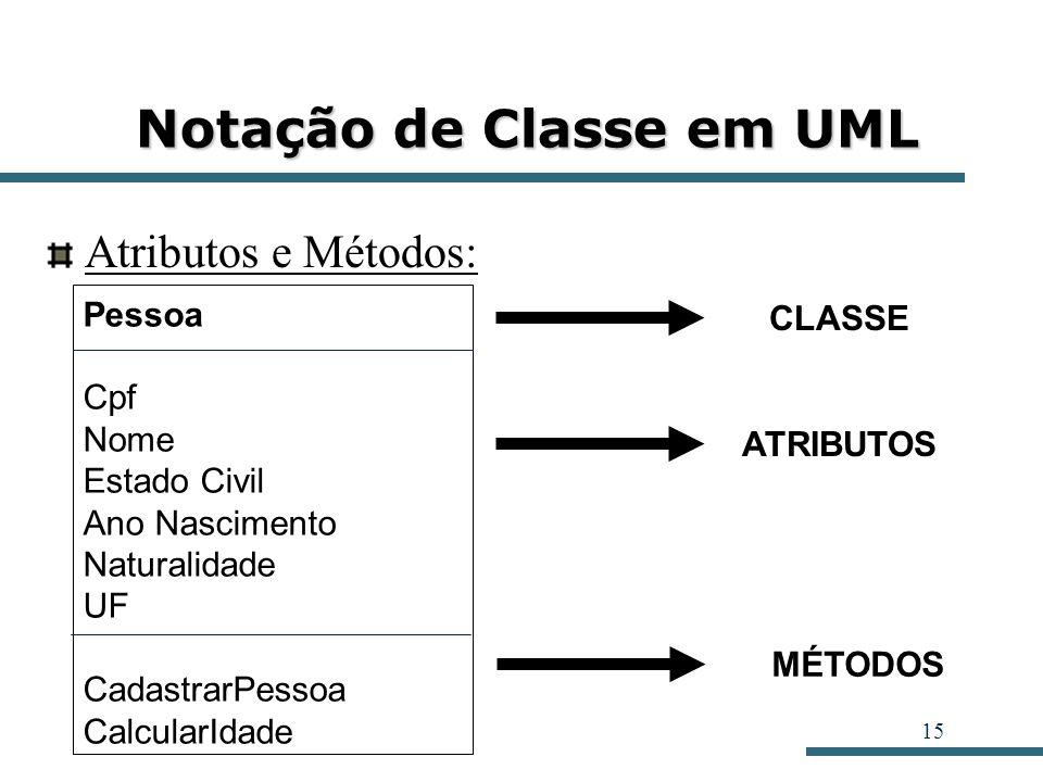 15 Notação de Classe em UML Atributos e Métodos: Pessoa Cpf Nome Estado Civil Ano Nascimento Naturalidade UF CadastrarPessoa CalcularIdade ATRIBUTOS M