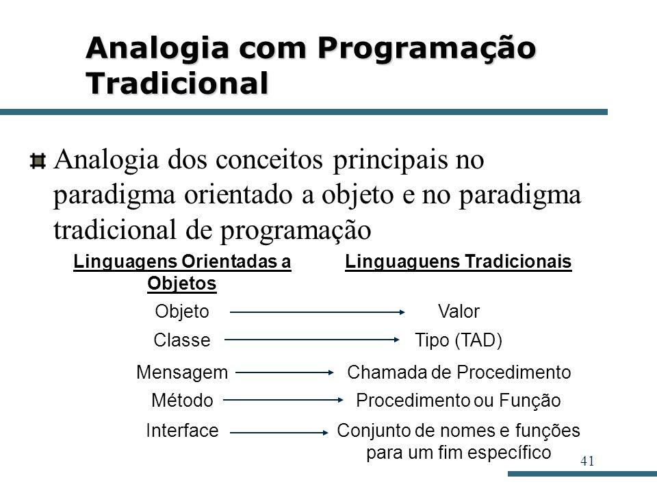 41 Analogia com Programação Tradicional Analogia dos conceitos principais no paradigma orientado a objeto e no paradigma tradicional de programação Li