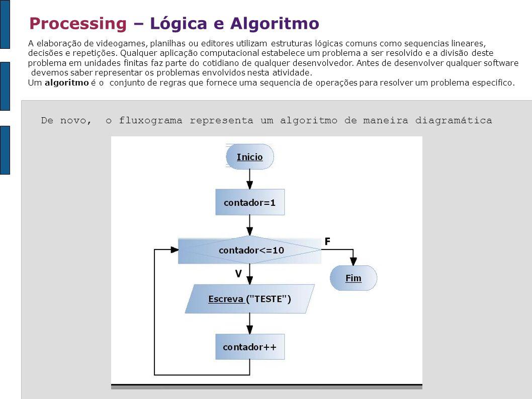 Processing – Lógica e Algoritmo De novo, o fluxograma representa um algoritmo de maneira diagramática A elaboração de videogames, planilhas ou editore