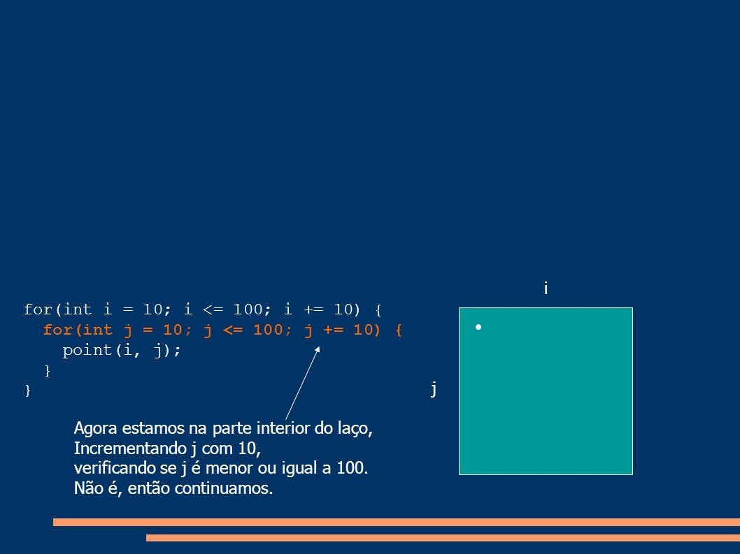 for(int i = 10; i <= 100; i += 10) { for(int j = 10; j <= 100; j += 10) { point(i, j); } i j Agora estamos na parte interior do laço, Incrementando j
