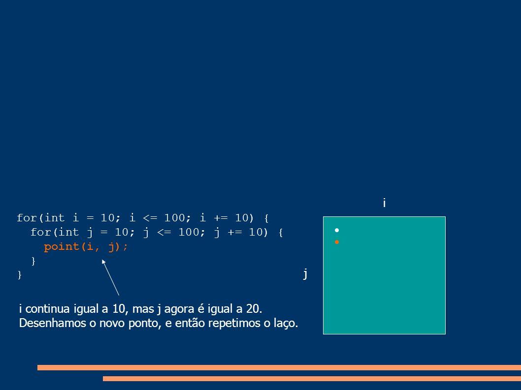 for(int i = 10; i <= 100; i += 10) { for(int j = 10; j <= 100; j += 10) { point(i, j); } i j i continua igual a 10, mas j agora é igual a 20. Desenham