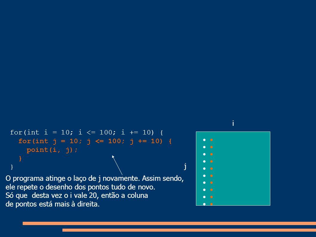 for(int i = 10; i <= 100; i += 10) { for(int j = 10; j <= 100; j += 10) { point(i, j); } i j O programa atinge o laço de j novamente. Assim sendo, ele