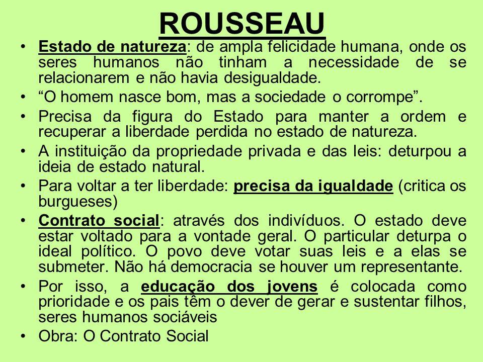 ROUSSEAU Estado de natureza: de ampla felicidade humana, onde os seres humanos não tinham a necessidade de se relacionarem e não havia desigualdade. O