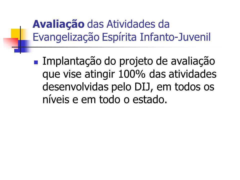 Avaliação das Atividades da Evangelização Espírita Infanto-Juvenil Implantação do projeto de avaliação que vise atingir 100% das atividades desenvolvi