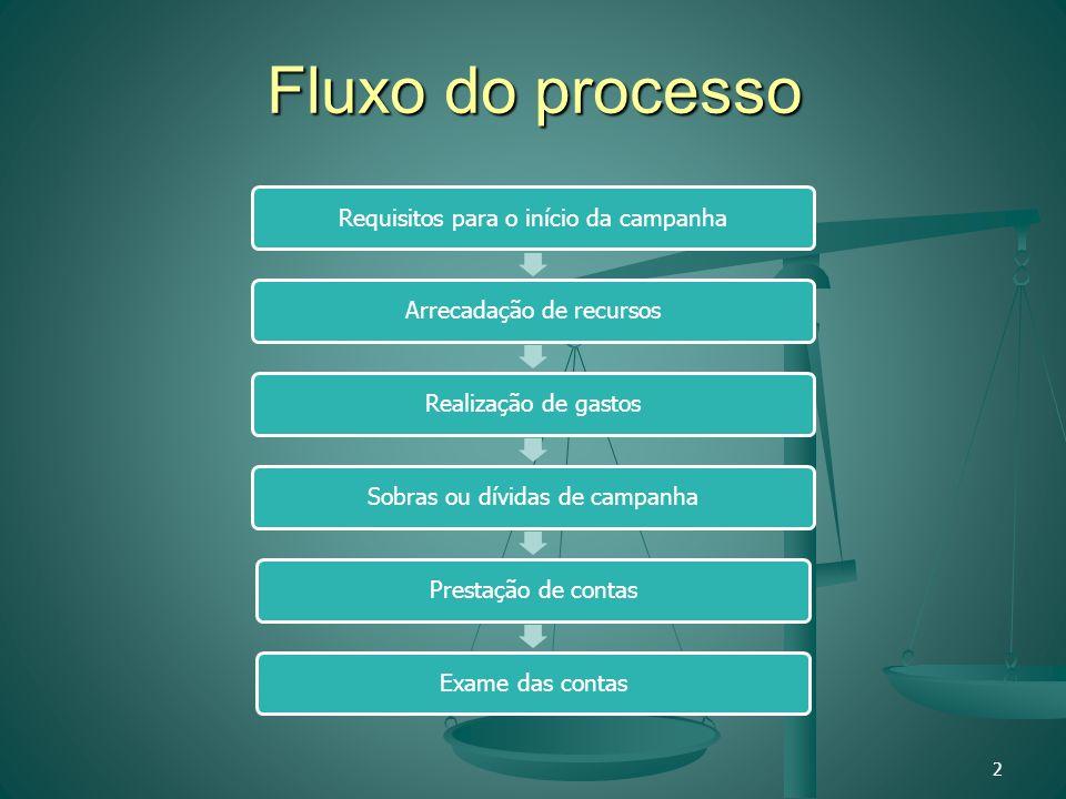 Fluxo do processo 2 Requisitos para o início da campanhaArrecadação de recursosRealização de gastosSobras ou dívidas de campanhaPrestação de contasExa