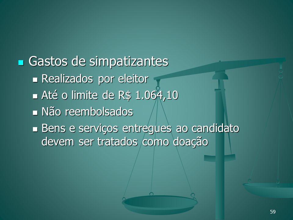 Gastos de simpatizantes Gastos de simpatizantes Realizados por eleitor Realizados por eleitor Até o limite de R$ 1.064,10 Até o limite de R$ 1.064,10