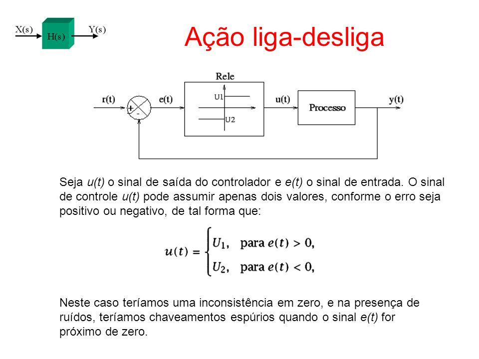 Ação liga-desliga Seja u(t) o sinal de saída do controlador e e(t) o sinal de entrada. O sinal de controle u(t) pode assumir apenas dois valores, conf