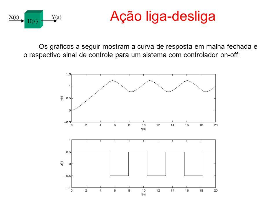 Ação liga-desliga Os gráficos a seguir mostram a curva de resposta em malha fechada e o respectivo sinal de controle para um sistema com controlador o