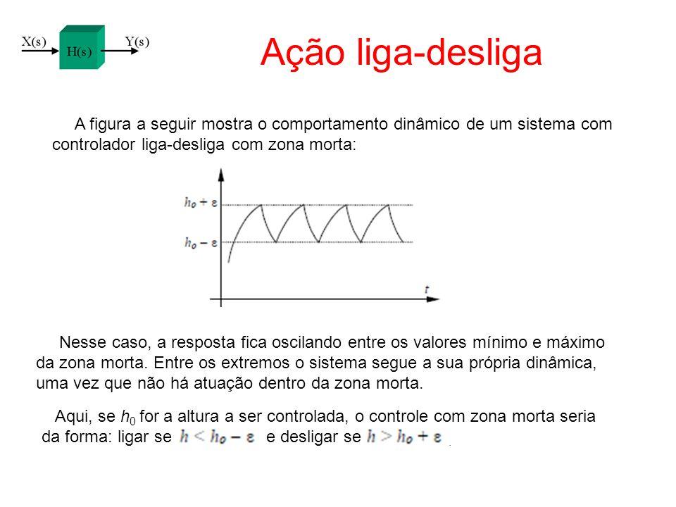 Ação liga-desliga A figura a seguir mostra o comportamento dinâmico de um sistema com controlador liga-desliga com zona morta: Nesse caso, a resposta