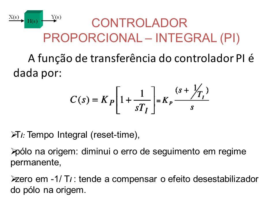 CONTROLADOR PROPORCIONAL – INTEGRAL (PI) A função de transferência do controlador PI é dada por: T i: Tempo Integral (reset-time), pólo na origem: dim