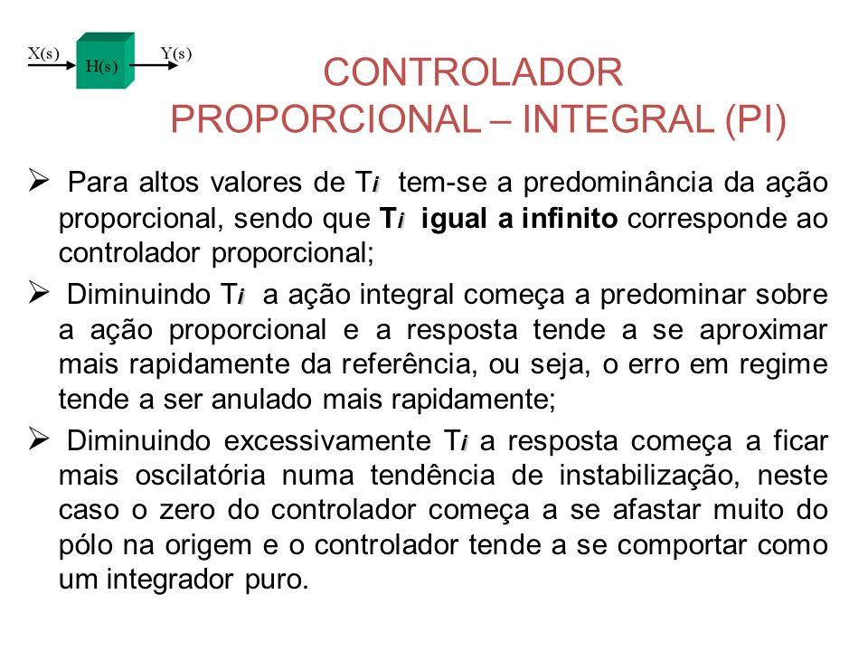 CONTROLADOR PROPORCIONAL – INTEGRAL (PI) i i Para altos valores de T i tem-se a predominância da ação proporcional, sendo que T i igual a infinito cor