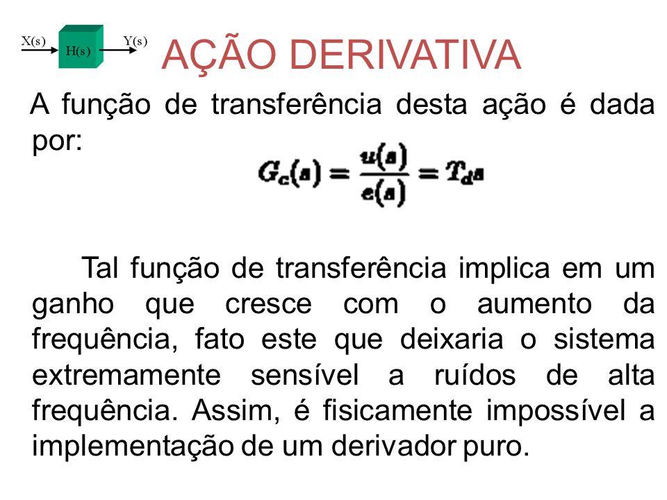AÇÃO DERIVATIVA A função de transferência desta ação é dada por: Tal função de transferência implica em um ganho que cresce com o aumento da frequênci