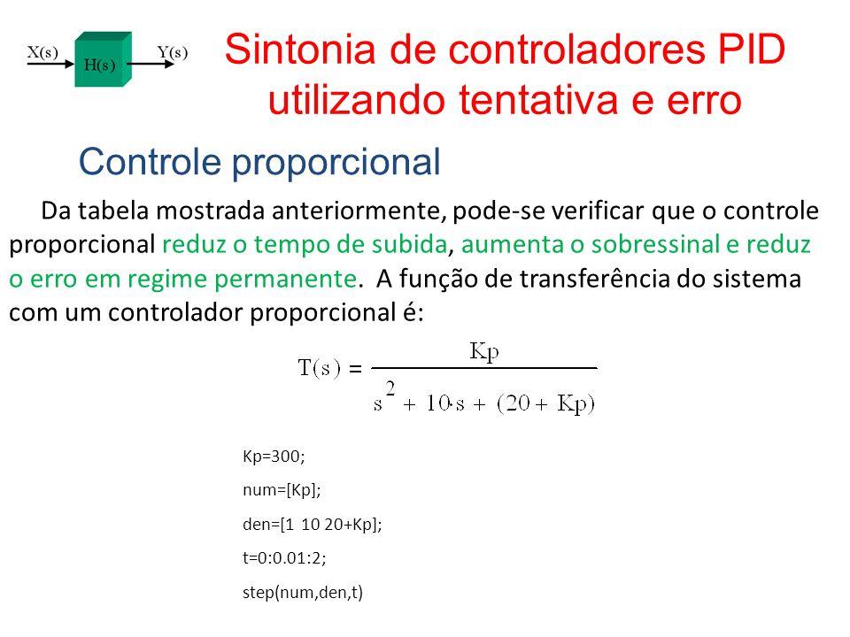 Sintonia de controladores PID utilizando tentativa e erro Controle proporcional Da tabela mostrada anteriormente, pode-se verificar que o controle pro