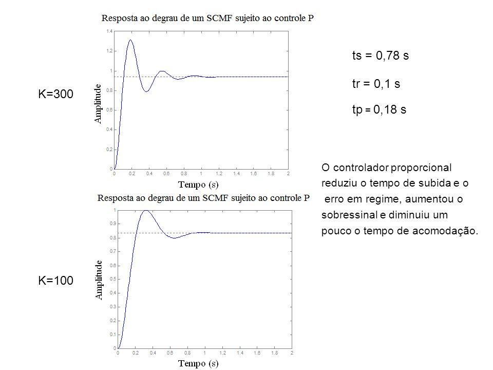 K=300 K=100 O controlador proporcional reduziu o tempo de subida e o erro em regime, aumentou o sobressinal e diminuiu um pouco o tempo de acomodação.