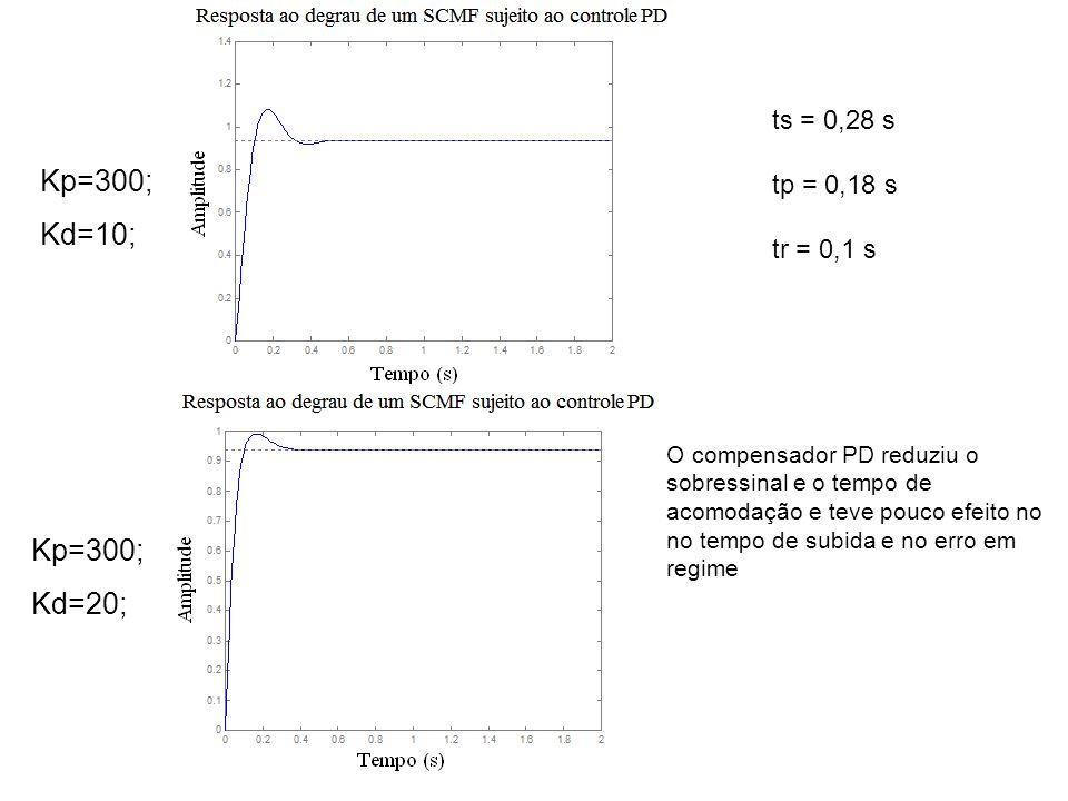 Kp=300; Kd=20; Kp=300; Kd=10; O compensador PD reduziu o sobressinal e o tempo de acomodação e teve pouco efeito no no tempo de subida e no erro em re