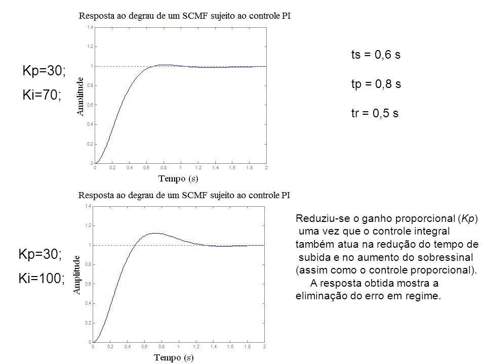 Kp=30; Ki=70; Kp=30; Ki=100; Reduziu-se o ganho proporcional (Kp) uma vez que o controle integral também atua na redução do tempo de subida e no aumen