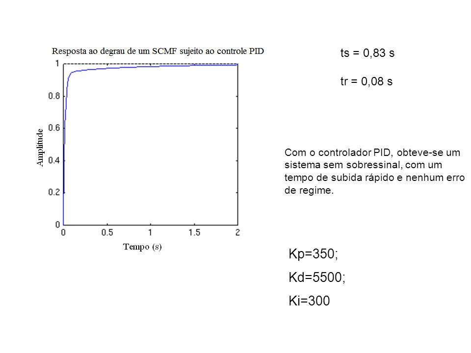 Com o controlador PID, obteve-se um sistema sem sobressinal, com um tempo de subida rápido e nenhum erro de regime. ts = 0,83 s tr = 0,08 s Kp=350; Kd