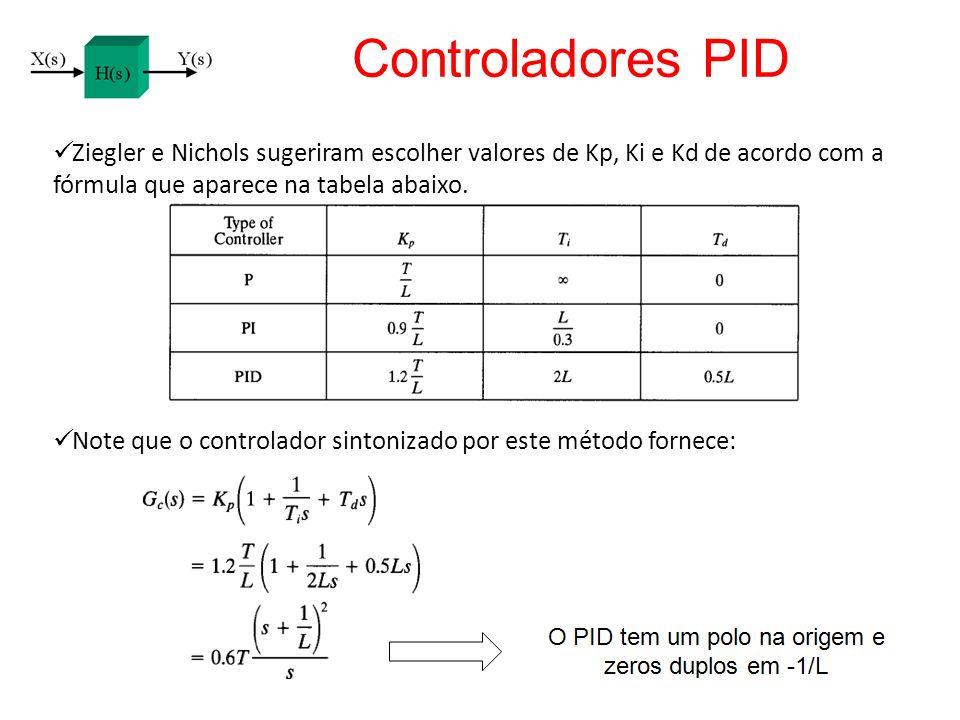 Ziegler e Nichols sugeriram escolher valores de Kp, Ki e Kd de acordo com a fórmula que aparece na tabela abaixo. Note que o controlador sintonizado p