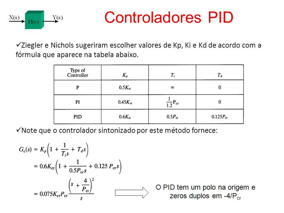 Controladores PID Ziegler e Nichols sugeriram escolher valores de Kp, Ki e Kd de acordo com a fórmula que aparece na tabela abaixo. Note que o control