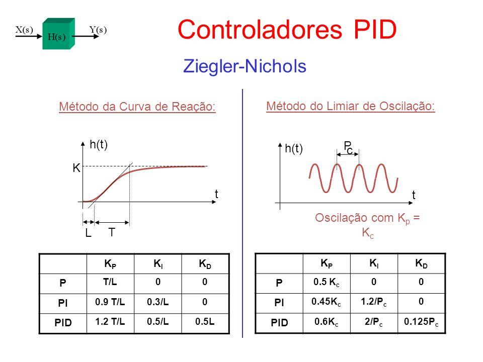 Controladores PID Ziegler-Nichols Método da Curva de Reação: h(t) KPKP KIKI KDKD P T/L00 PI 0.9 T/L0.3/L0 PID 1.2 T/L0.5/L0.5L Método do Limiar de Osc