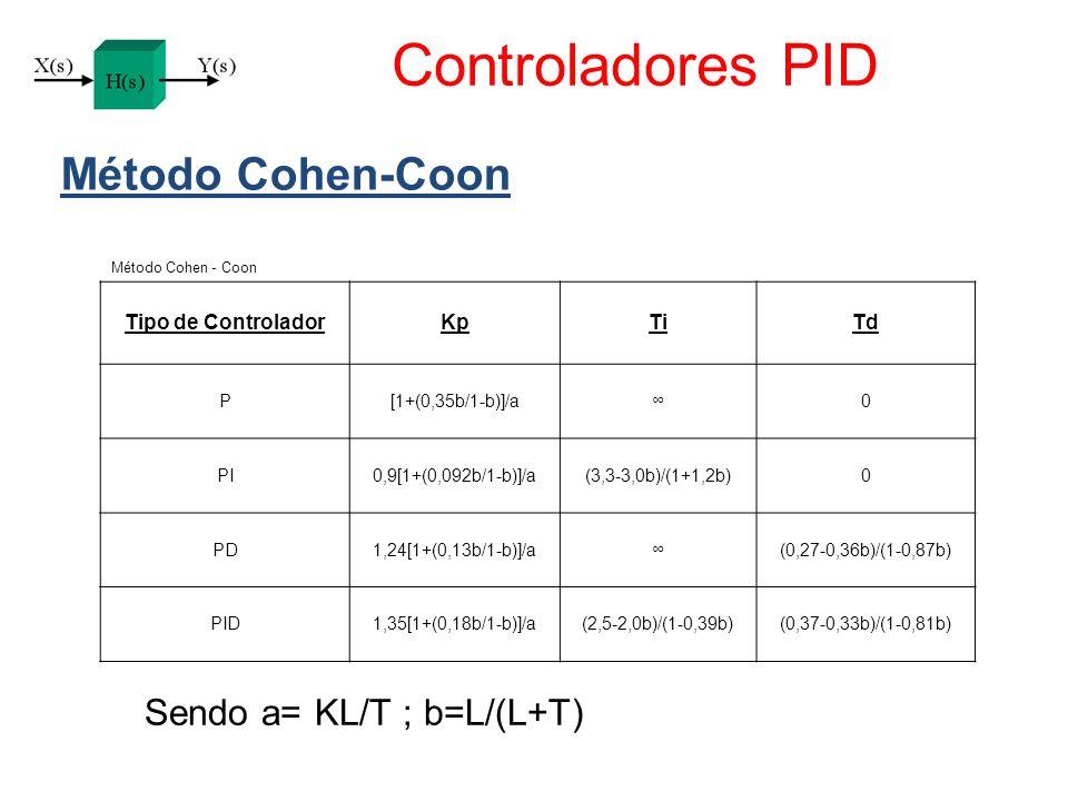Controladores PID Método Cohen-Coon Tipo de ControladorKpTiTd P[1+(0,35b/1-b)]/a0 PI0,9[1+(0,092b/1-b)]/a(3,3-3,0b)/(1+1,2b)0 PD1,24[1+(0,13b/1-b)]/a(