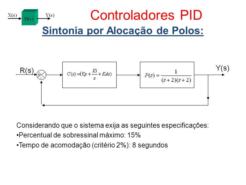 Controladores PID Sintonia por Alocação de Polos: Considerando que o sistema exija as seguintes especificações: Percentual de sobressinal máximo: 15%