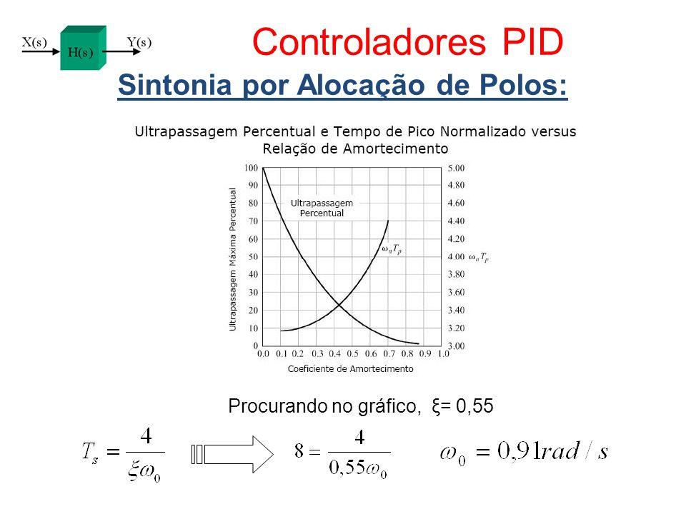 Controladores PID Sintonia por Alocação de Polos: Procurando no gráfico, ξ= 0,55