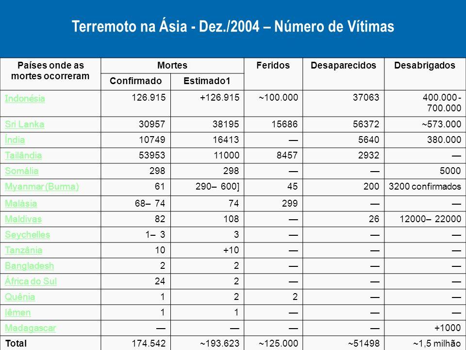 Terremoto na Ásia - Dez./2004 – Número de Vítimas Países onde as mortes ocorreram MortesFeridosDesaparecidosDesabrigados ConfirmadoEstimado1 Indonésia