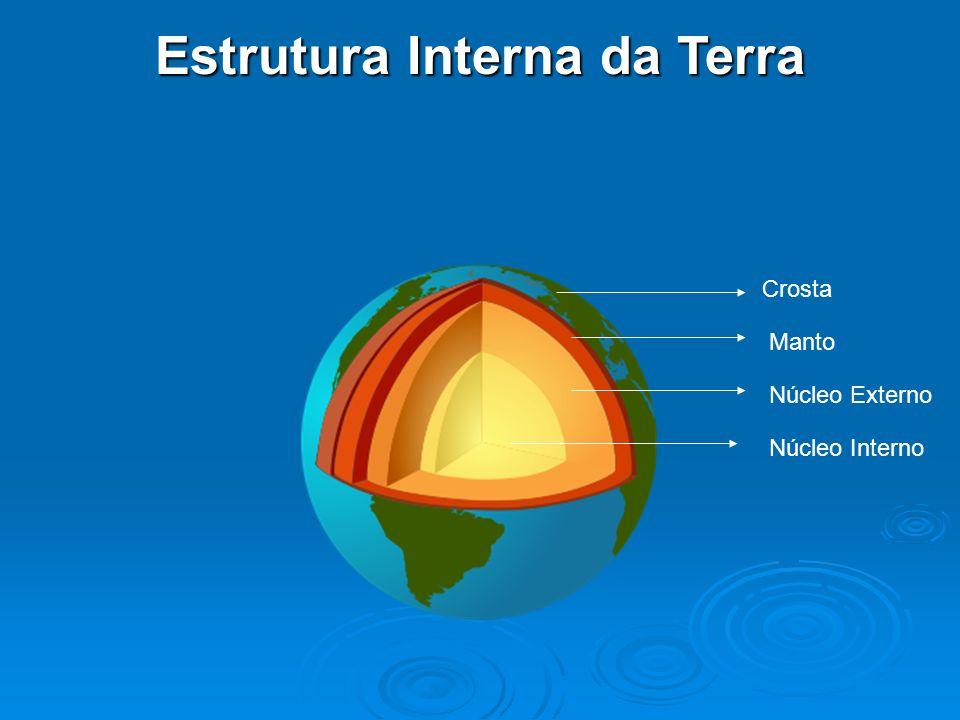 Estrutura Interna da Terra Núcleo Interno Núcleo Externo Manto Crosta