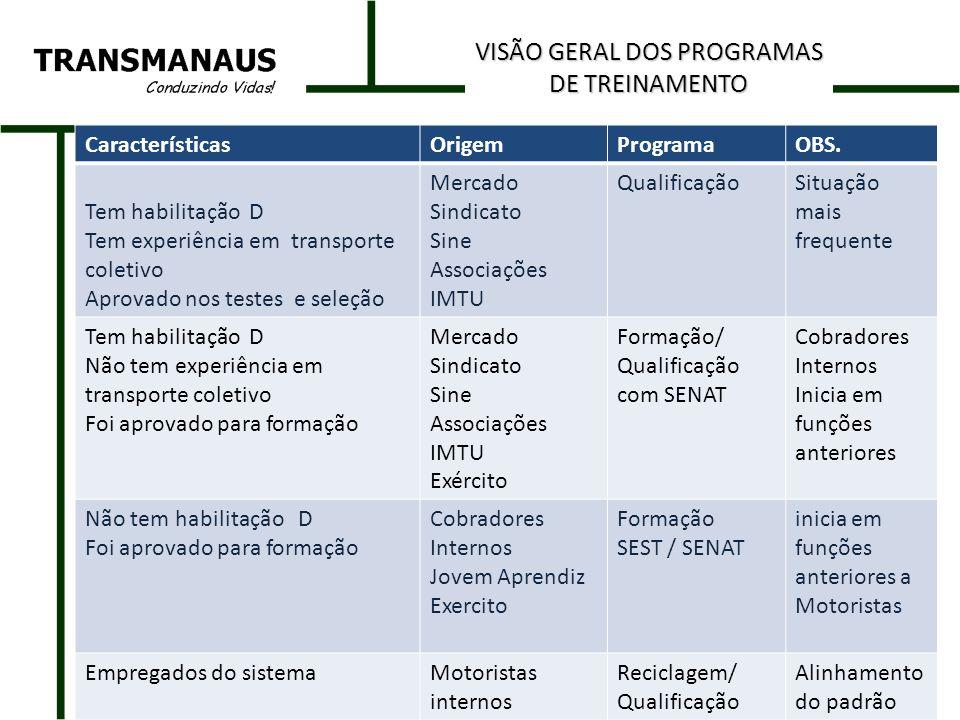 ETAPASDURAÇÃO CONHECIMENTO BÁSICO HABILIDADES E ATITUDES ATENDIMENTO A CLIENTE LEGISLAÇAO E NORMAS TESTE DE HABILIDADES 2 DIAS AVALIAÇÃO DO PROCESSO DE SELEÇÃO (HABILIDADES ) TREINAMENTO BÁSICO ADMISSÃO 2 DIAS - RELAÇÕES INTERPESSOAIS - RELACIONAMENTO HUMANO - ÉTICA E CIDADANIA - CONDUZINDO VIDAS - COMUNICAÇÃO - DISCIPLINA - COMPROME- TIMENTO - ATITUDE PROFISSIONAL - QUALIDADE NO ATENDIMENTO A CLIENTE - ATENDIMENTO ÀS DIFERENÇAS INDIVIDUAIS - RESPONSABILI- DADE NO TRANSPORTE DE PASSAGEIROS - DIREÇÃO DEFENSIVA -LEGISLAÇÃO DO TRANSITO - PRIMEIROS SOCORROS -DEVERES E DIREITOS TRABALHISTAS -NORMAS E POLÍTICAS INTERNAS - EDUCAÇÃO AMBIENTAL AUTO- INSTRUÇÃO/ PALESTRAS CONTÍNUO REFORÇO PARA ATITUDES POSITIVAS E RELACIONAMENTO COM CLIENTES./PAPEL E RESPONSABILIDADES/ CIDADANIA, ETC Obs.: disponibilização na intranet.