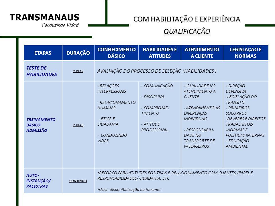 ETAPASDURAÇÃO CONHECIMENTO BASICO HABILIDADES OPERACIONAIS ATENDIMENTO A CLIENTE LEGISLAÇAO E NORMAS TESTE DE HABILIDADES 2 DIAS AVALIAÇÃO DO PROCESSO DE SELEÇÃO (HABILIDADES) TREINAMENTO BÁSICO 2 SEMANAS DESENVOLVER PROGRAMA COM SEST/SENAT DIREÇÃO DEFENSIVA PRIMEIROS SOCORROS LEGISLAÇÃO DO TRANSITO RELAÇÕES INTERPESSOAIS RESPONSABILIDAD E NO TRANSPORTE DE PASSAGEIROS CONHECIMENTO DO SISTEMA VIÁRIO SIMULAÇÃO DE TESTES PRATICOS DE LEGISLAÇÃO PRÁTICA DE DIREÇÃO VEICULAR – CONHECIMENTO TEÓRICO-TÉCNICO DE ONIBUS PRÁTICA DE SIMULAÇÃO DE ROTAS SUPERVISIONADA QUALIDADE NO ATENDIMENTO A CLIENTE ATENDIMENTO ÀS DIFERENÇAS INDIVIDUAIS COMUNICAÇÃO ATITUDE PROFISSIONAL DIREITOS E DEVERES TRABALHISTAS NORMAS E POLITICAS INTERNAS COBRADORES INTERNOS INICIA EM FUNÇÕES ANTERIORES AUTO- INSTRUÇÃO /PALESTRAS CONTÍNUO REFORÇO PARA ATITUDES POSITIVAS E RELACIONAMENTO COM CLIENTES./PAPEL E RESPONSABILIDADES/ CIDADANIA, ETC Obs.: disponibilização na intranet.