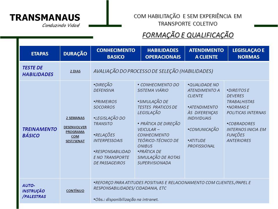 ETAPAS DURAÇÃO CONHECIMENTO BÁSICO LEGISLAÇÃO E NORMAS CONHECIMENTO TÉCNICO TESTES E PRÁTICAS PROCESSO SELETIVO PROCESSO DE SELEÇÃO CONDUZIDO PELO SEST SENAT ( JOVEM APRENDIZ) TREINAMENTO BÁSICO 7 MESES NO SENAT 5 MESES NA TRANSMANA US AULAS DE DIREÇÃO – AUTO-ESCOLA OBS.