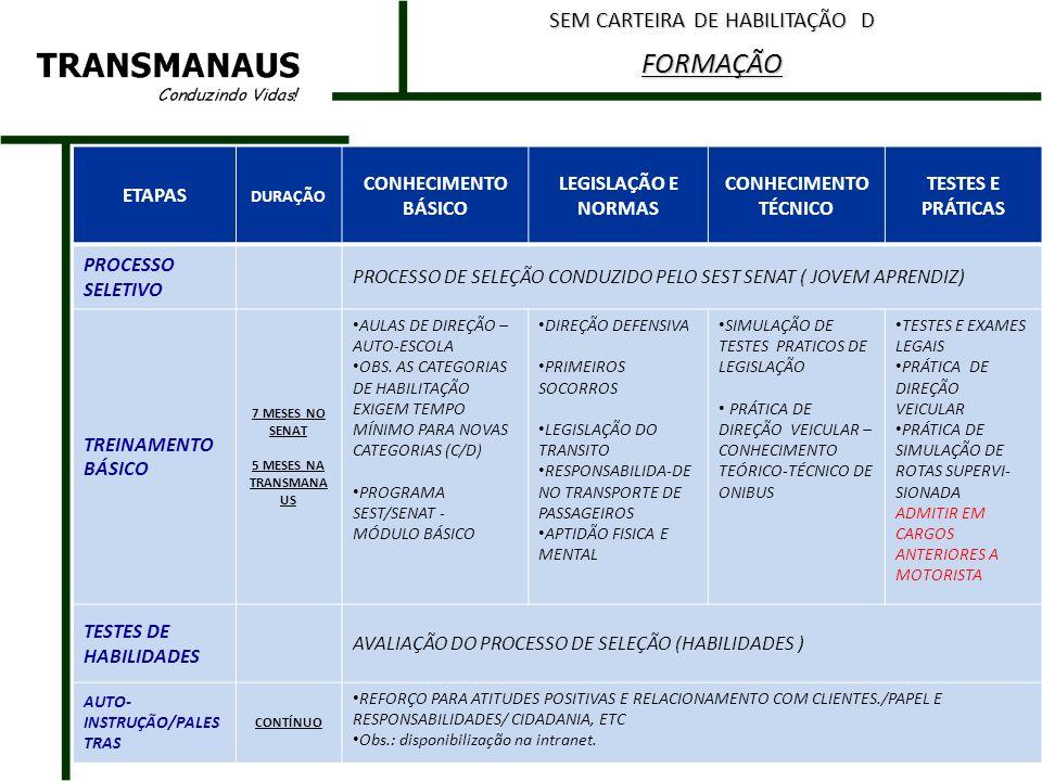 ETAPASDURAÇÃO CONHECIMEN TO BÁSICO HABILIDADES E ATITUDES ATENDIMENTO A CLIENTE LEGISLAÇÃO E NORMAS CICLO DE TREINAMENTOS RÁPIDOS/ PALESTRAS / QUALIFICAÇÃO/ RECICLAGEM 4 horas RELAÇÕES INTERPESSOAIS ÉTICA E CIDADANIA RESPONSABILIDA DE NO TRANSPOR- TE DE PASSAGEIRO ATITUDE PROFISSIONAL QUALIDADE NO ATENDIMENTO A CLIENTE ATENDIMENTO ÀS DIFERENÇAS INDIVIDUAIS DIREITOS E DEVERES TRABALHISTAS NORMAS E POLITICAS INTERNAS EDUCAÇÃO AMBIENTAL ATUALIZAÇÃO CONTÍNUO RESPONSABILIDADE SOCIAL E CIDADANIA CARREIRA E MELHORIA PROFISSIONAL QUALIDADE DE VIDA E AMBIENTE SAUDÁVEL PALESTRAS INTERATIVAS AUTO-INSTRUÇÃO /PALESTRAS CONTÍNUO REFORÇO PARA ATITUDES POSITIVAS E RELACIONAMENTO COM CLIENTES./PAPEL E RESPONSABILIDADES/ CIDADANIA, ETC Obs.: disponibilização na intranet.