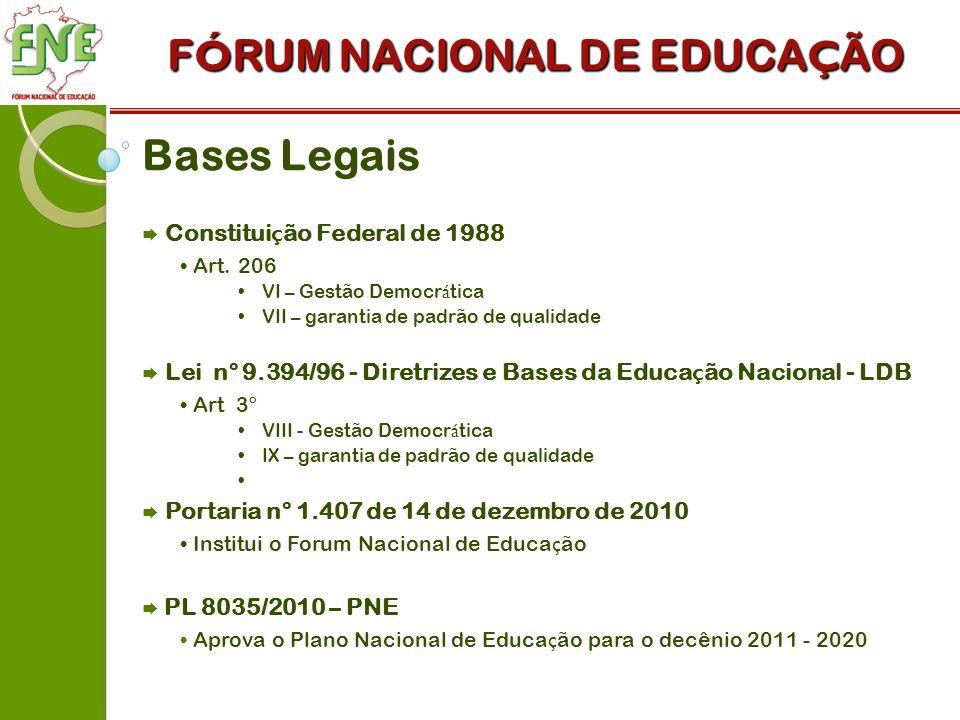 F Ó RUM NACIONAL DE EDUCA Ç ÃO Bases Legais Constitui ç ão Federal de 1988 Art.