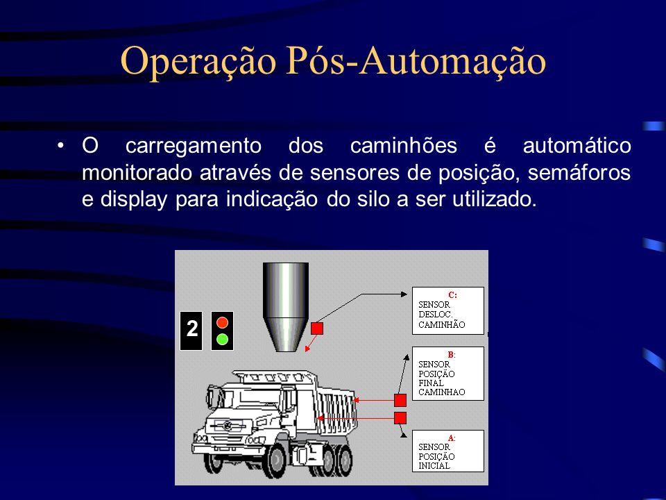 Operação Pós-Automação O carregamento dos caminhões é automático monitorado através de sensores de posição, semáforos e display para indicação do silo