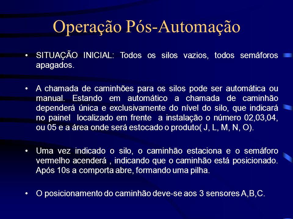Operação Pós-Automação SITUAÇÃO INICIAL: Todos os silos vazios, todos semáforos apagados. A chamada de caminhões para os silos pode ser automática ou