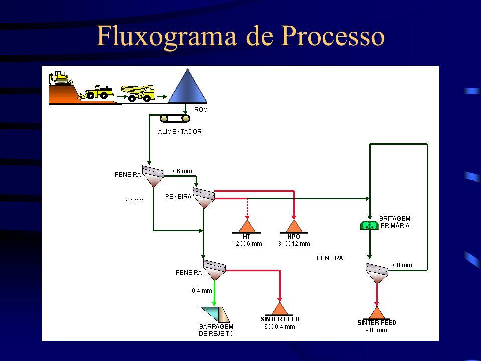 Operação Pós-Automação O carregamento dos caminhões é automático monitorado através de sensores de posição, semáforos e display para indicação do silo a ser utilizado.