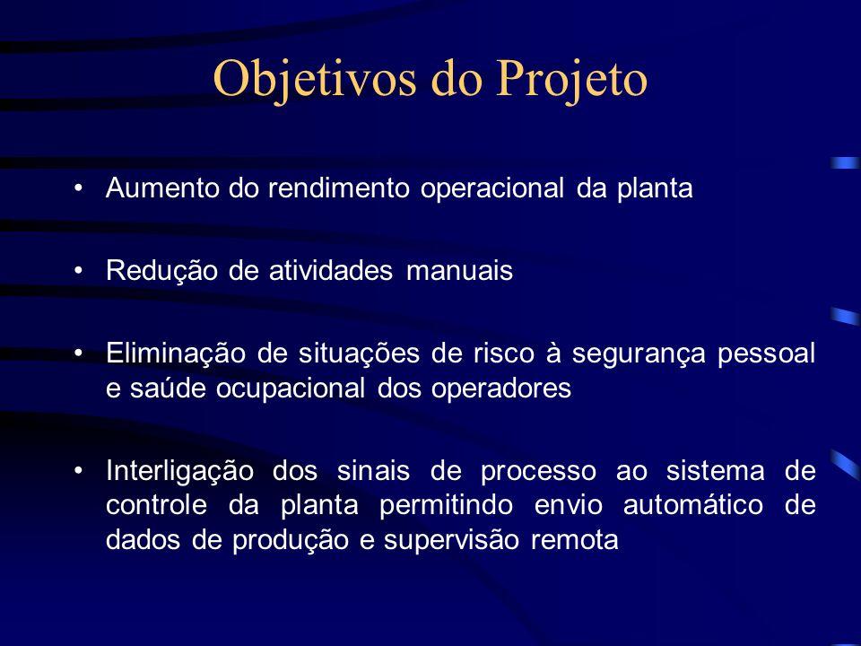 Objetivos do Projeto Aumento do rendimento operacional da planta Redução de atividades manuais Eliminação de situações de risco à segurança pessoal e