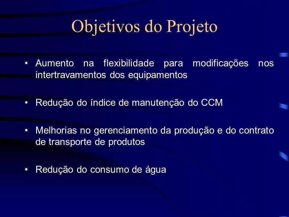Objetivos do Projeto Aumento na flexibilidade para modificações nos intertravamentos dos equipamentos Redução do índice de manutenção do CCM Melhorias