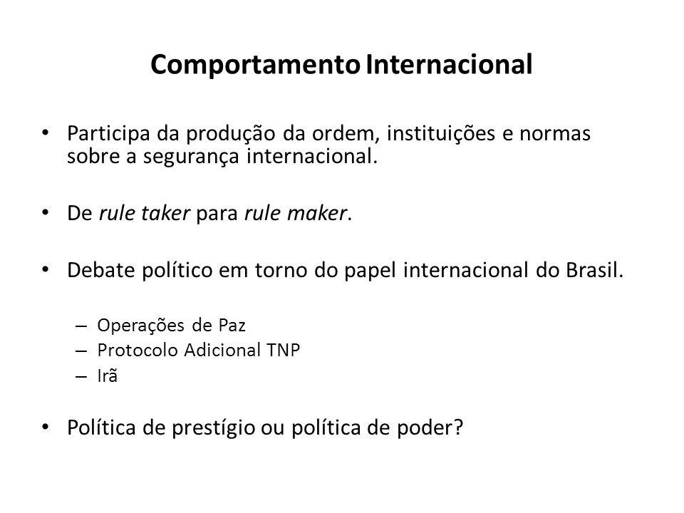 Comportamento Internacional Participa da produção da ordem, instituições e normas sobre a segurança internacional. De rule taker para rule maker. Deba
