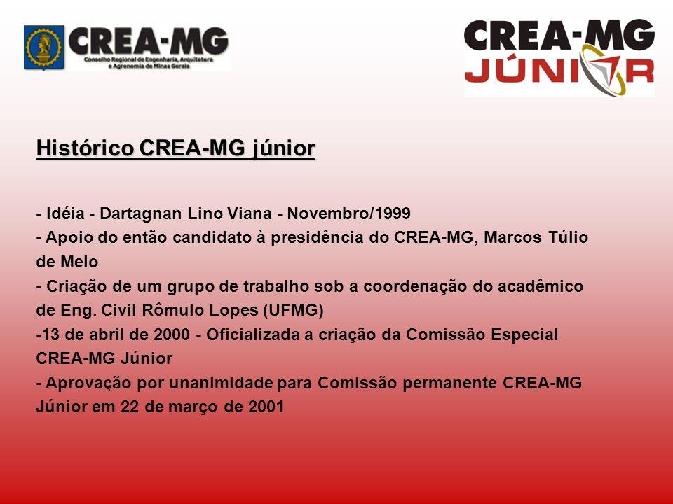 Histórico CREA-MG júnior - Idéia - Dartagnan Lino Viana - Novembro/1999 - Apoio do então candidato à presidência do CREA-MG, Marcos Túlio de Melo - Cr