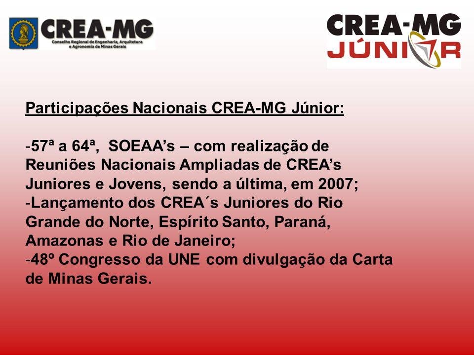 Participações Nacionais CREA-MG Júnior: -57ª a 64ª, SOEAAs – com realização de Reuniões Nacionais Ampliadas de CREAs Juniores e Jovens, sendo a última