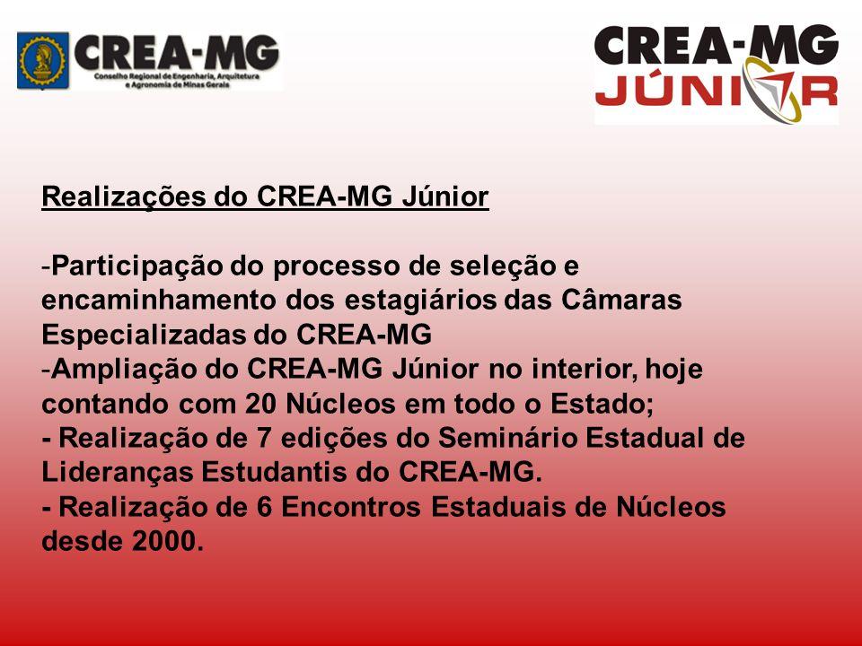 Realizações do CREA-MG Júnior -Participação do processo de seleção e encaminhamento dos estagiários das Câmaras Especializadas do CREA-MG -Ampliação d