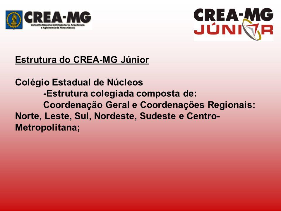 Estrutura do CREA-MG Júnior Colégio Estadual de Núcleos -Estrutura colegiada composta de: Coordenação Geral e Coordenações Regionais: Norte, Leste, Su