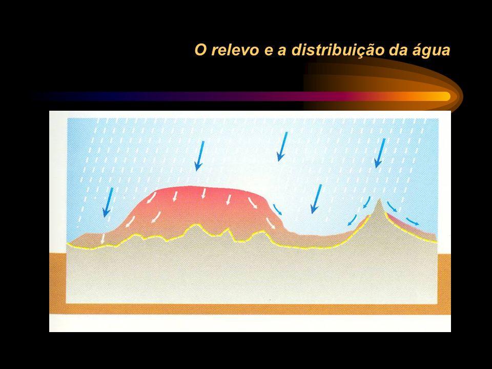 O relevo e a distribuição da água