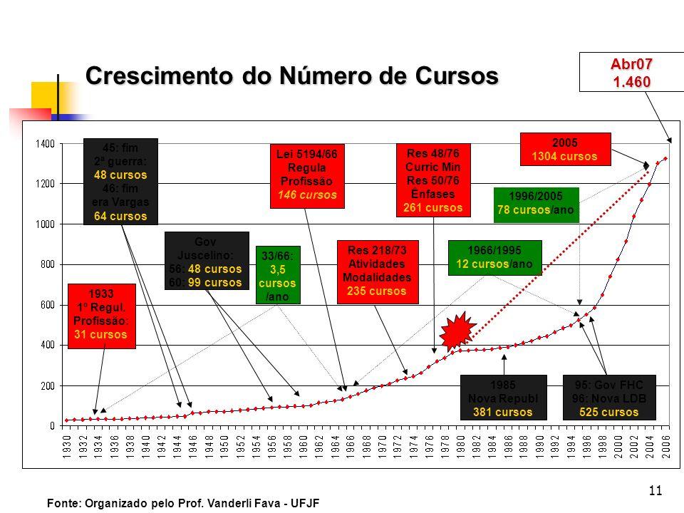 11 Crescimento do Número de Cursos 1933 1º Regul. Profissão: 31 cursos 45: fim 2ª guerra: 48 cursos 46: fim era Vargas 64 cursos Gov Juscelino: 56: 48
