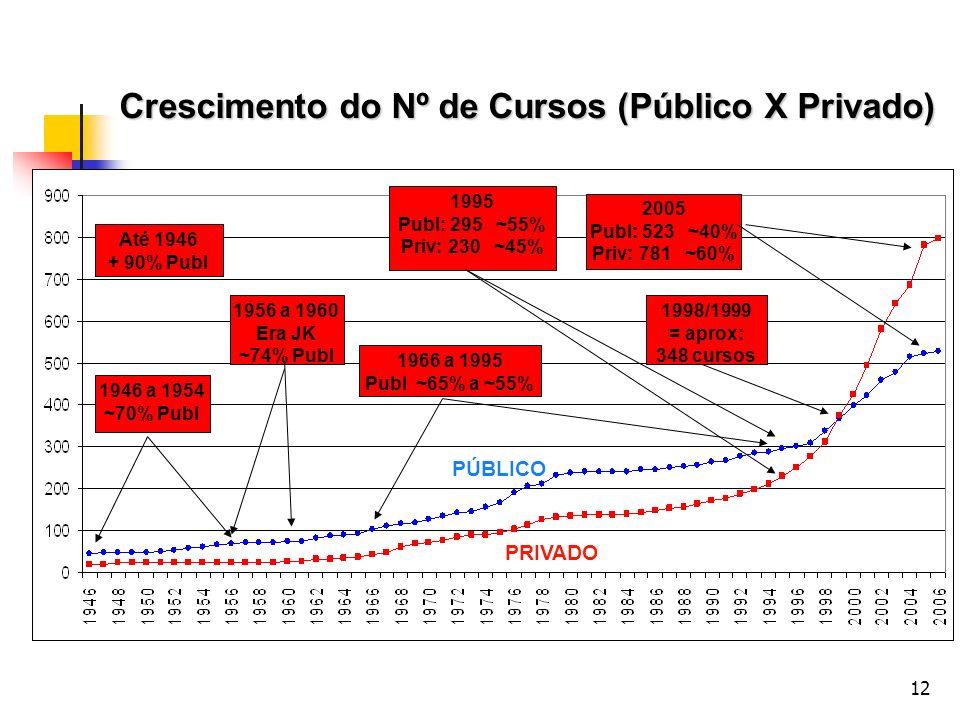 12 Crescimento do Nº de Cursos (Público X Privado) PRIVADO PÚBLICO 2005 Publ: 523 ~40% Priv: 781 ~60% 1998/1999 = aprox: 348 cursos 1995 Publ: 295 ~55