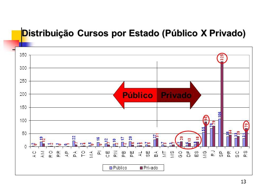 13 Distribuição Cursos por Estado (Público X Privado) PrivadoPúblico