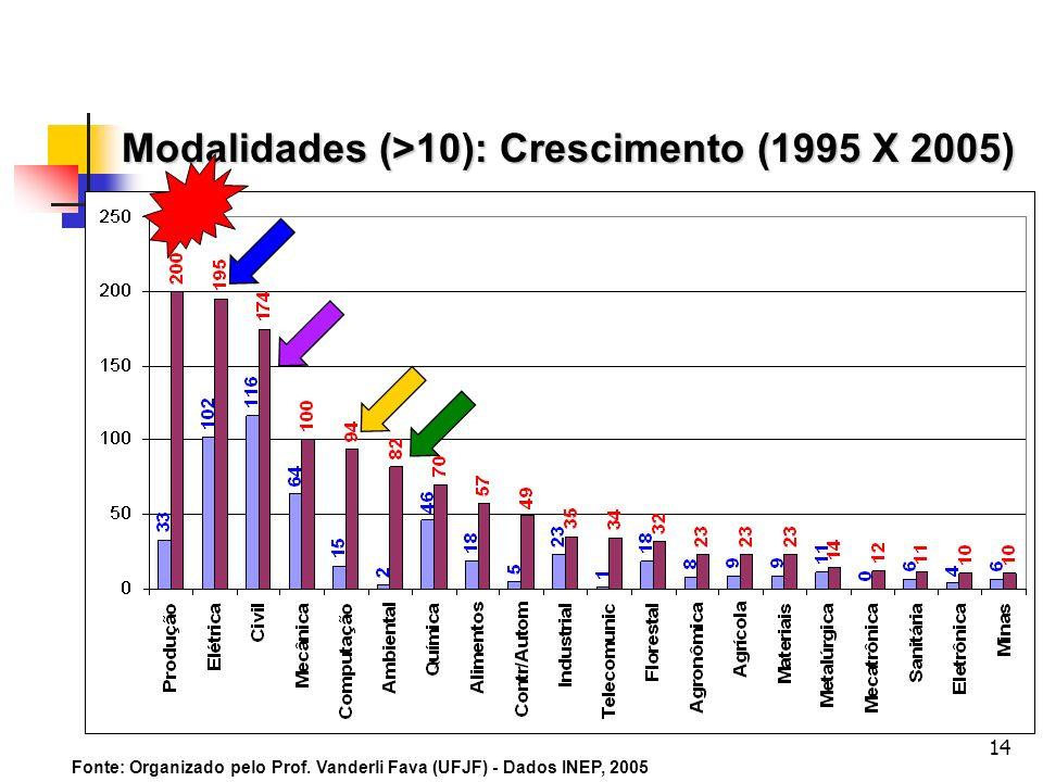 14 Modalidades (>10): Crescimento (1995 X 2005) Fonte: Organizado pelo Prof. Vanderli Fava (UFJF) - Dados INEP, 2005